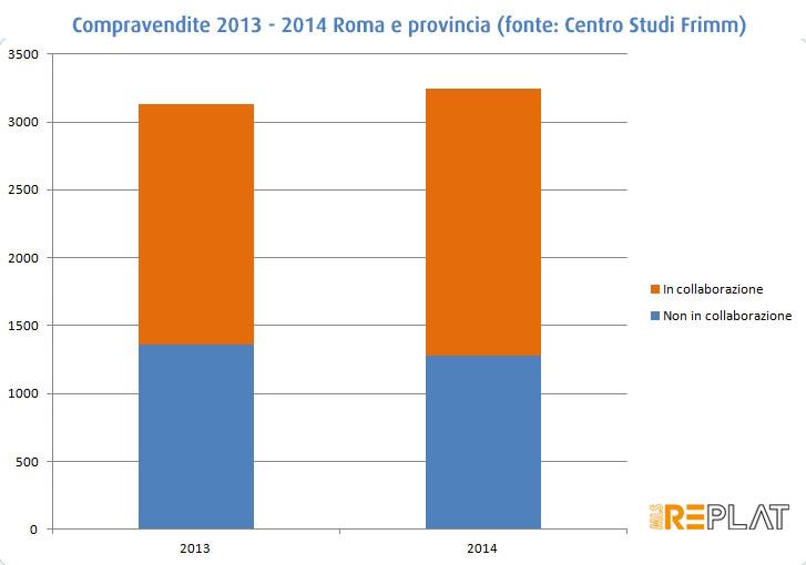 fc5cb265c2 Frimm dà i numeri: +4% in collaborazione rispetto al 2013 per gli agenti  immobiliari di Roma e provincia