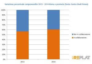 Variazione percentuale 2013-2014