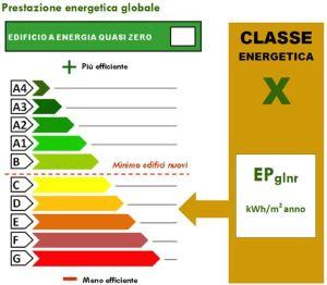 APE attestato prestazione energetica