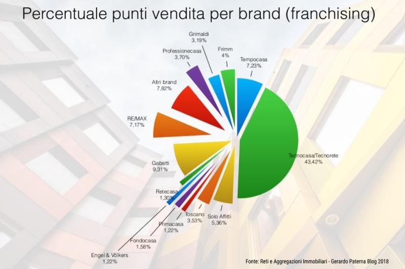 Paterna Report 2018: cresce il franchising Frimm, e REplat è sempre primo tra gli aggregatori